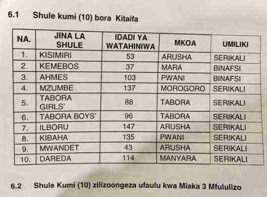Top ten best School form SHULE KUMI BORA TANZANIAresult six 2020
